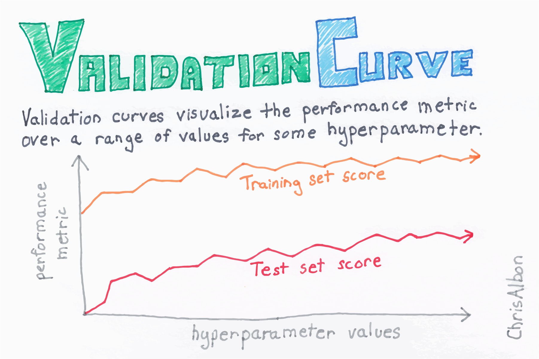 Validation Curve web quality