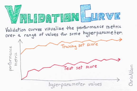 Validation Curve Sample